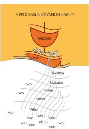 Le processus d'évangélisation des Cellules Paroissiales d'Évangélisation